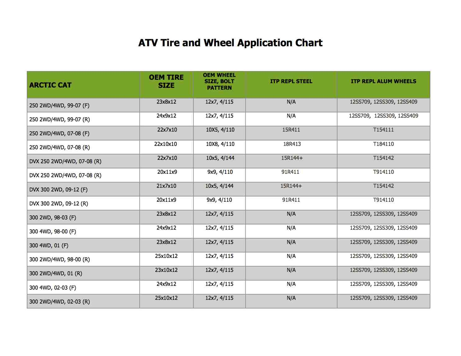 Atv tire and wheel application chart suzuki z400 forum z400 forums